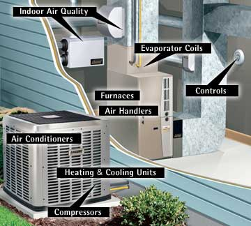 Air Conditioning Process